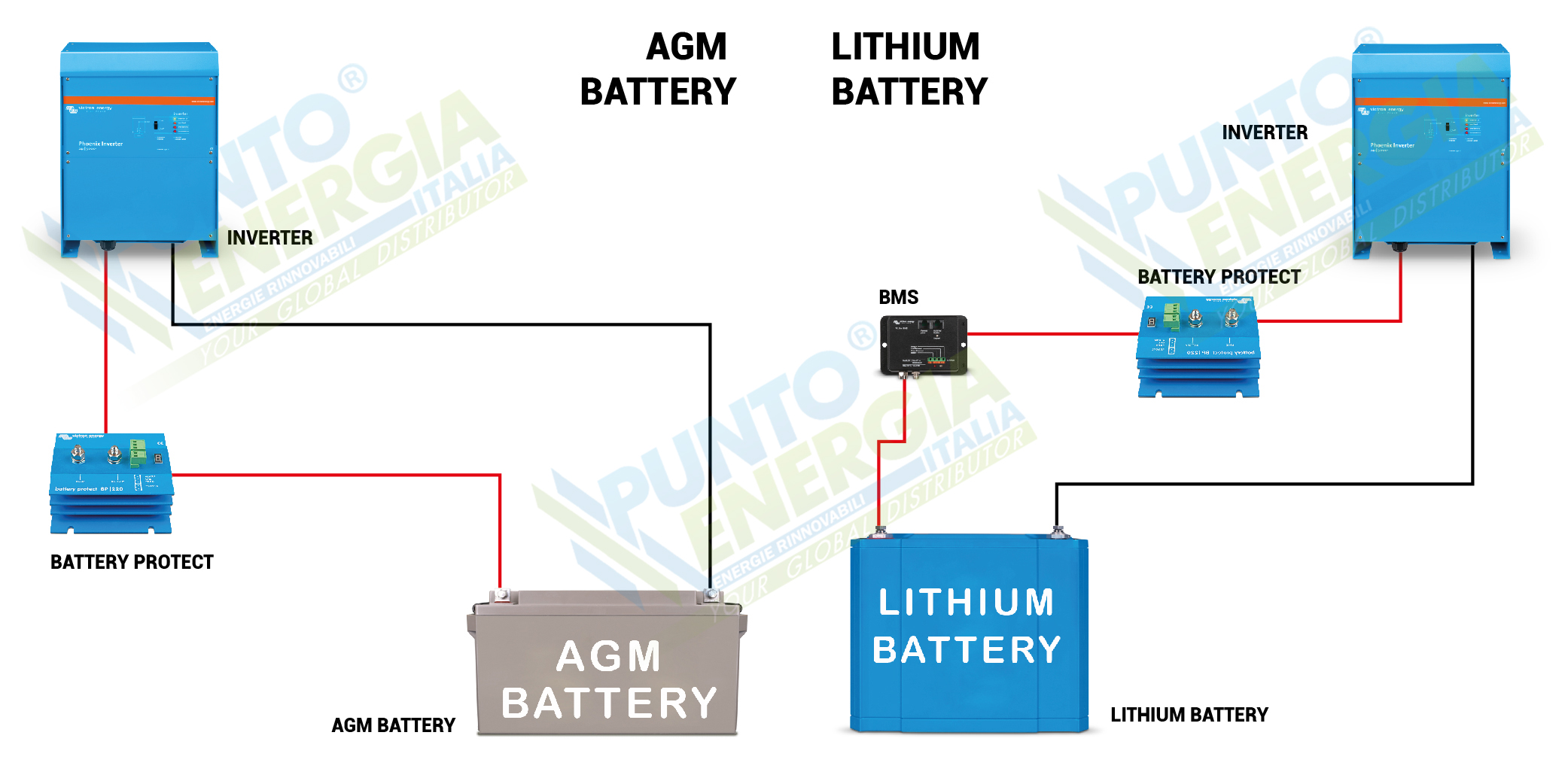 Batteryprotect 100a 12 24v Victron Energy Wiring Diagram Gewiss Switch Connection